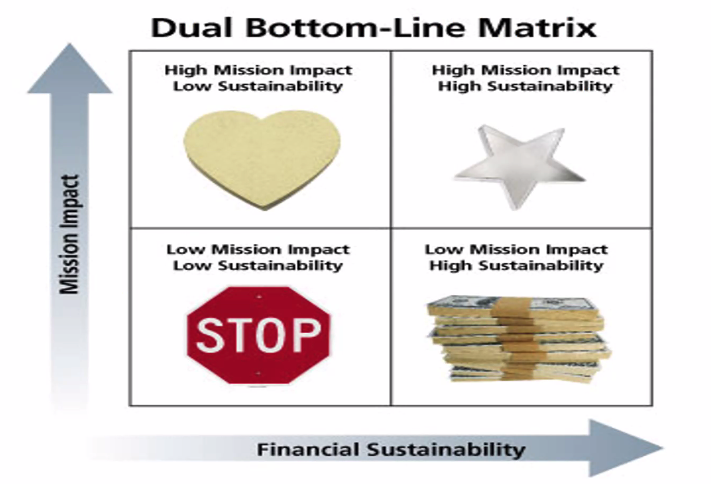 Bottom Line Matrix